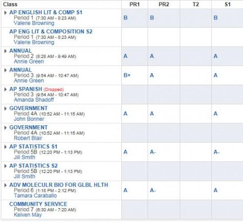 Do Grades Matter?